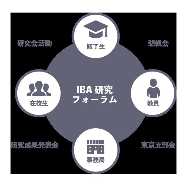 IBA研究フォーラム活動概念図